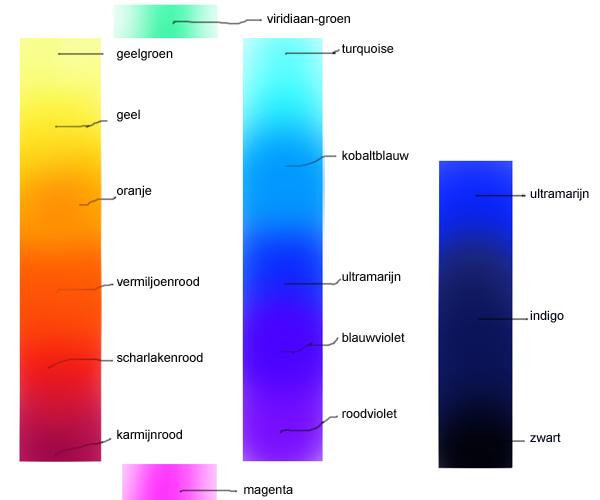 Kleuronderzoek grijswaarde liane collot d 39 herbois - Hoe te krijgen roze in verf ...
